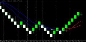 GG price action screen